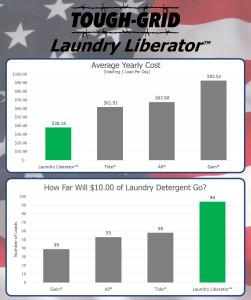 Compare Laundry Liberator